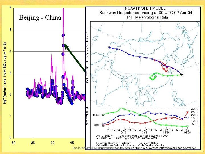 Beijing - China Eric Prestbo Ph. D. (ericp@frontiergeosciences. com)