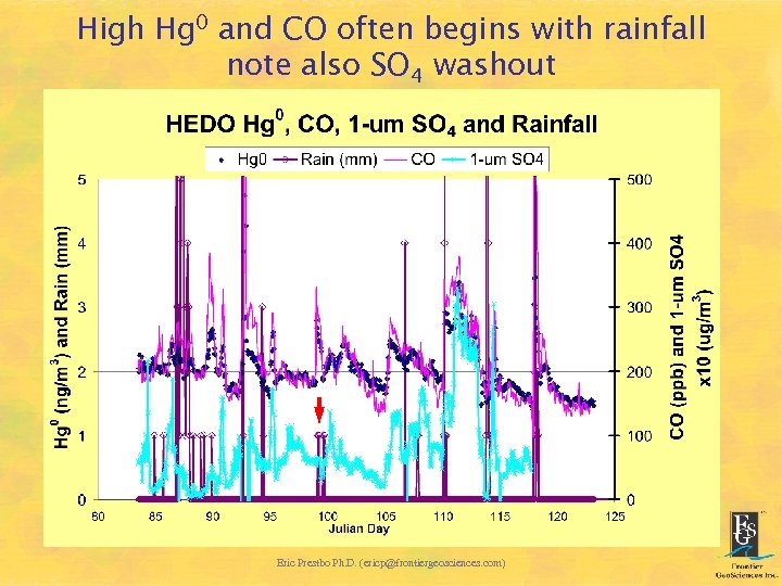 High Hg 0 and CO often begins with rainfall note also SO 4 washout