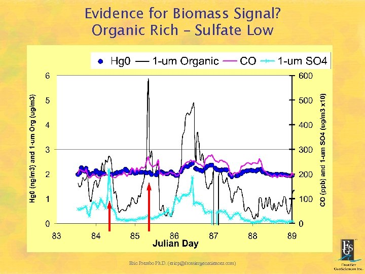 Evidence for Biomass Signal? Organic Rich – Sulfate Low Eric Prestbo Ph. D. (ericp@frontiergeosciences.