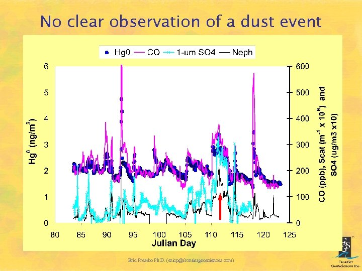 No clear observation of a dust event Eric Prestbo Ph. D. (ericp@frontiergeosciences. com)