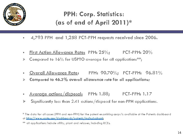PPH: Corp. Statistics: (as of end of April 2011)* § 4, 793 PPH and
