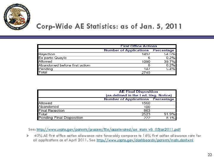 Corp-Wide AE Statistics: as of Jan. 5, 2011 See: http: //www. uspto. gov/patents/process/file/accelerated/ae_stats_v 8_05