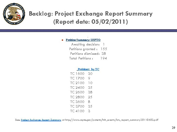Backlog: Project Exchange Report Summary (Report date: 05/02/2011) : u Petition Summary: USPTO Awaiting