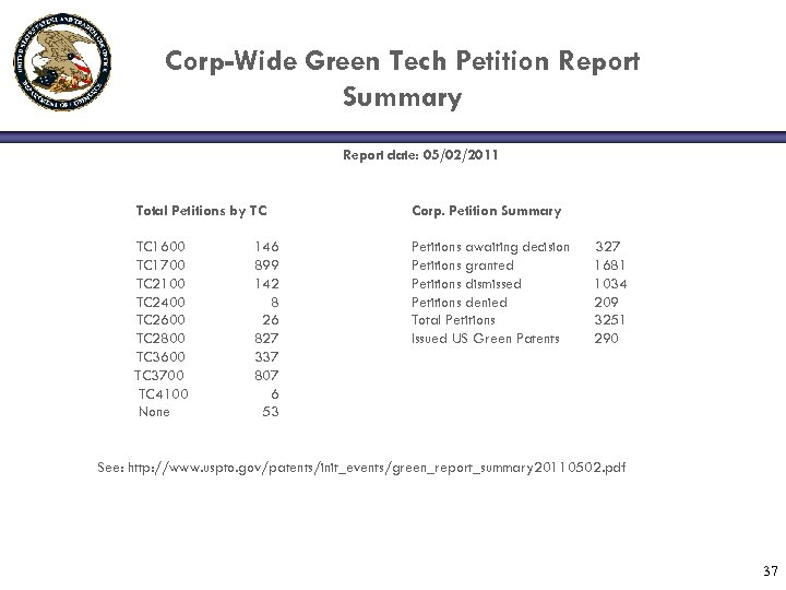Corp-Wide Green Tech Petition Report Summary Report date: 05/02/2011 Total Petitions by TC Corp.