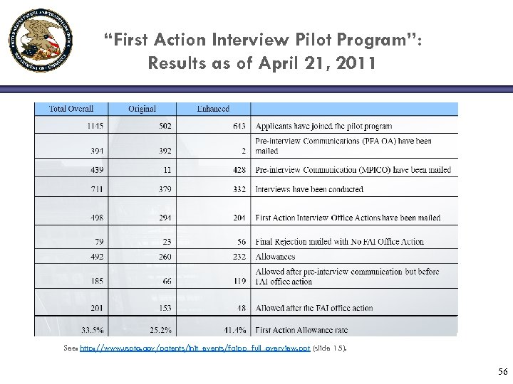 """First Action Interview Pilot Program"": Results as of April 21, 2011 See: http: //www."