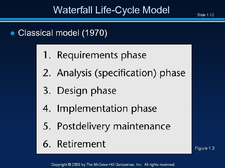 Waterfall Life-Cycle Model Slide 1. 12 ● Classical model (1970) Figure 1. 2 Copyright