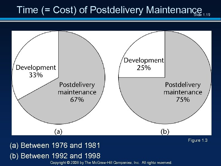 Time (= Cost) of Postdelivery Maintenance Slide 1. 19 (a) Between 1976 and 1981