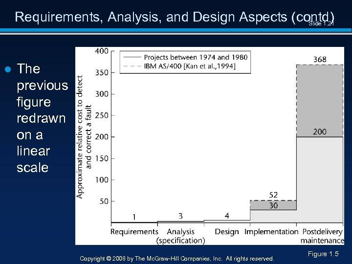 Requirements, Analysis, and Design Aspects (contd) Slide 1. 21 ● The previous figure redrawn