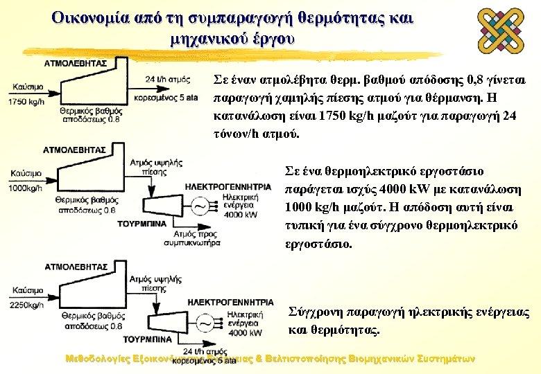 Οικονομία από τη συμπαραγωγή θερμότητας και μηχανικού έργου Σε έναν ατμολέβητα θερμ. βαθμού απόδοσης