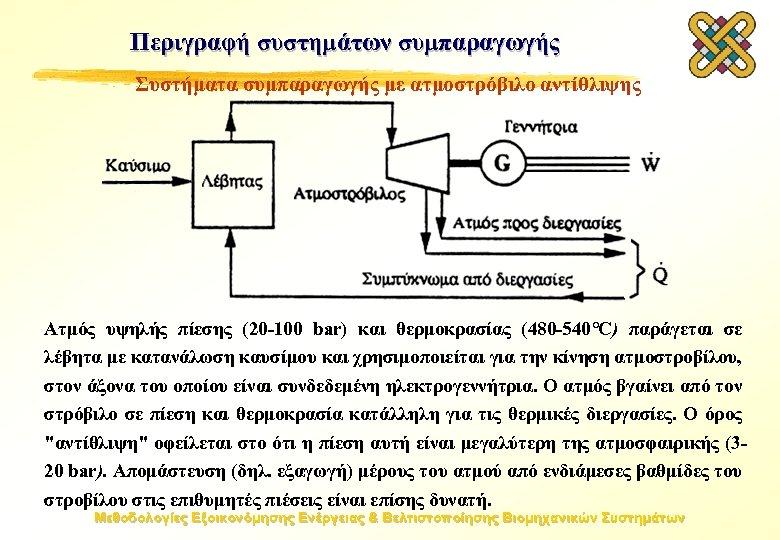 Περιγραφή συστημάτων συμπαραγωγής Συστήματα συμπαραγωγής με ατμοστρόβιλο αντίθλιψης Ατμός υψηλής πίεσης (20 -100 bar)