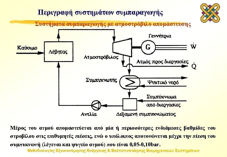 Περιγραφή συστημάτων συμπαραγωγής Συστήματα συμπαραγωγής με ατμοστρόβιλο απομάστευσης Μέρος του ατμού απομαστεύεται από μία