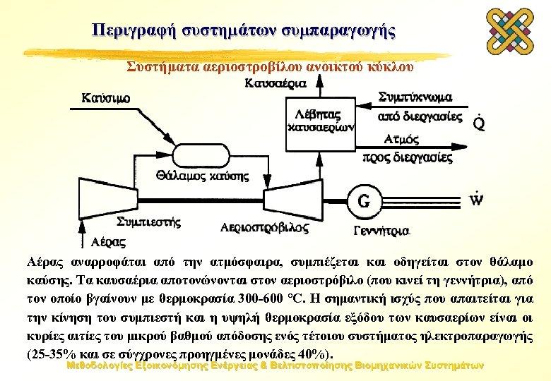 Περιγραφή συστημάτων συμπαραγωγής Συστήματα αεριοστροβίλου ανοικτού κύκλου Αέρας αναρροφάται από την ατμόσφαιρα, συμπιέζεται και