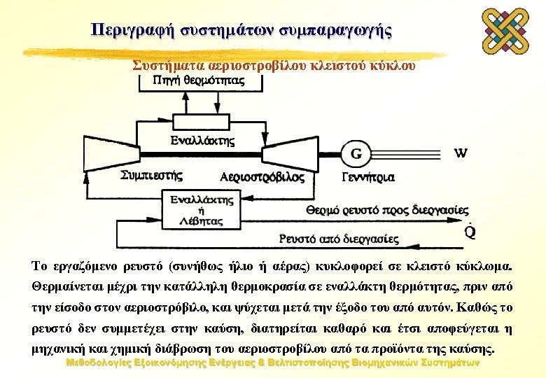 Περιγραφή συστημάτων συμπαραγωγής Συστήματα αεριοστροβίλου κλειστού κύκλου Το εργαζόμενο ρευστό (συνήθως ήλιο ή αέρας)