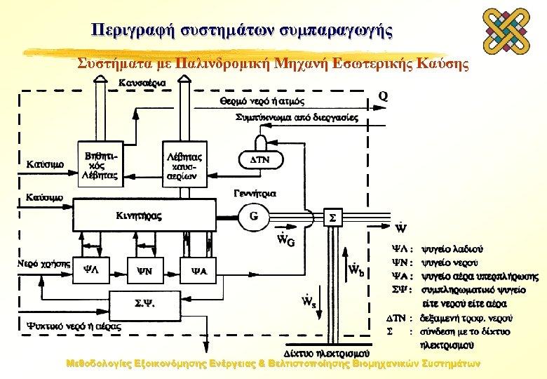 Περιγραφή συστημάτων συμπαραγωγής Συστήματα με Παλινδρομική Μηχανή Εσωτερικής Καύσης Μεθοδολογίες Εξοικονόμησης Ενέργειας & Βελτιστοποίησης