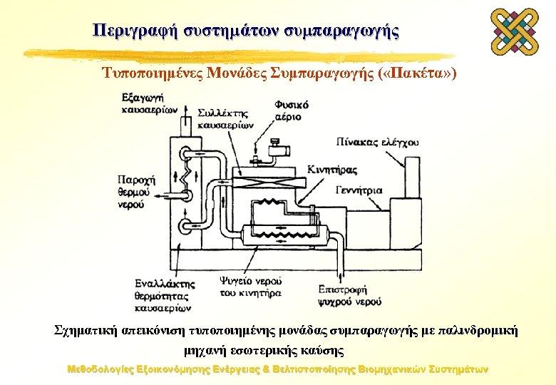 Περιγραφή συστημάτων συμπαραγωγής Τυποποιημένες Μονάδες Συμπαραγωγής ( «Πακέτα» ) Σχηματική απεικόνιση τυποποιημένης μονάδας συμπαραγωγής