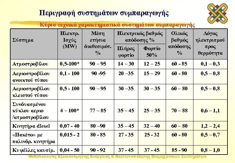 Περιγραφή συστημάτων συμπαραγωγής Κύρια τεχνικά χαρακτηριστικά συστημάτων συμπαραγωγής Σύστημα Ηλεκτρ. Μέση Ηλεκτρικός βαθμός Ολικός