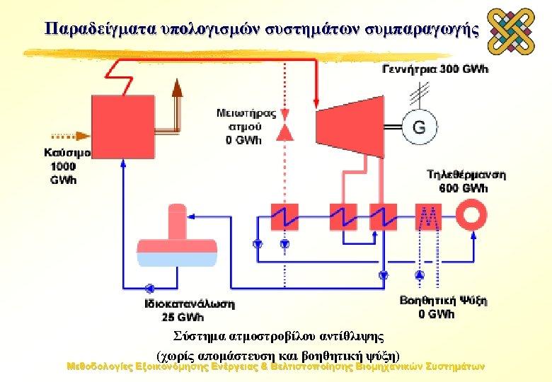 Παραδείγματα υπολογισμών συστημάτων συμπαραγωγής Σύστημα ατμοστροβίλου αντίθλιψης (χωρίς απομάστευση και βοηθητική ψύξη) Μεθοδολογίες Εξοικονόμησης