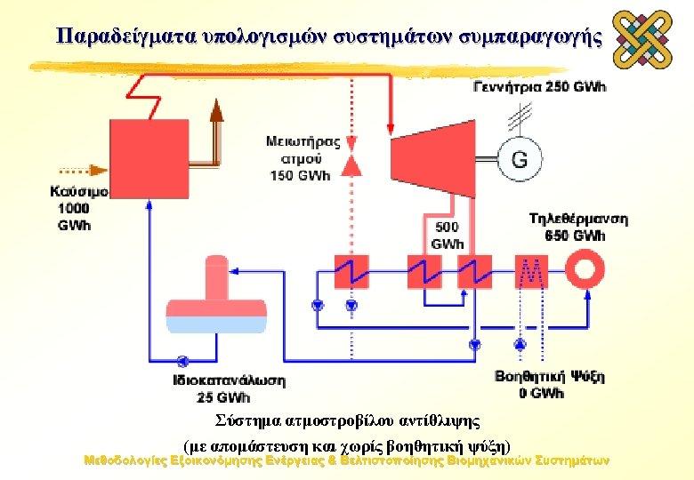 Παραδείγματα υπολογισμών συστημάτων συμπαραγωγής Σύστημα ατμοστροβίλου αντίθλιψης (με απομάστευση και χωρίς βοηθητική ψύξη) Μεθοδολογίες