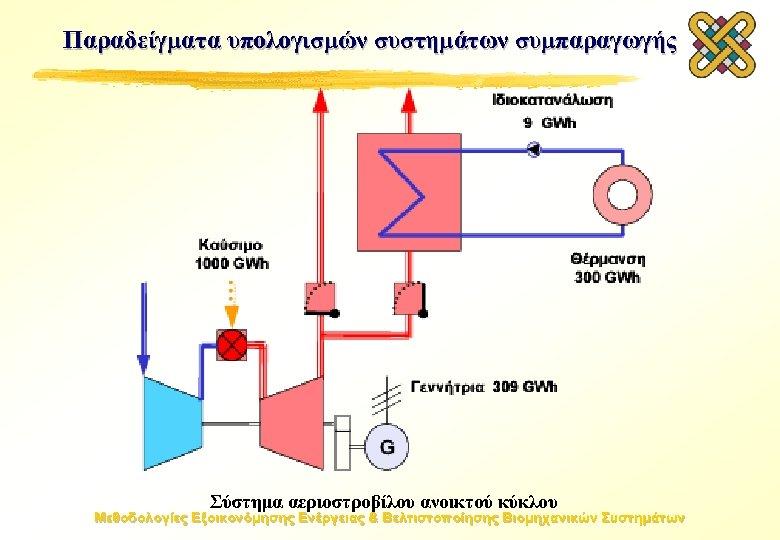 Παραδείγματα υπολογισμών συστημάτων συμπαραγωγής Σύστημα αεριοστροβίλου ανοικτού κύκλου Μεθοδολογίες Εξοικονόμησης Ενέργειας & Βελτιστοποίησης Βιομηχανικών