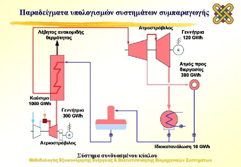 Παραδείγματα υπολογισμών συστημάτων συμπαραγωγής Σύστημα συνδυασμένου κύκλου Μεθοδολογίες Εξοικονόμησης Ενέργειας & Βελτιστοποίησης Βιομηχανικών Συστημάτων