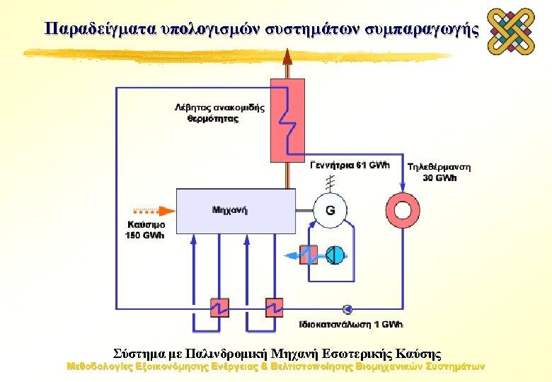 Παραδείγματα υπολογισμών συστημάτων συμπαραγωγής Σύστημα με Παλινδρομική Μηχανή Εσωτερικής Καύσης Μεθοδολογίες Εξοικονόμησης Ενέργειας &