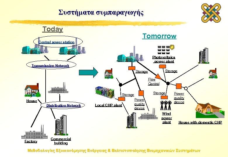 Συστήματα συμπαραγωγής Today Tomorrow Central power station Photovoltaics power plant Transmission Network Storage Flow