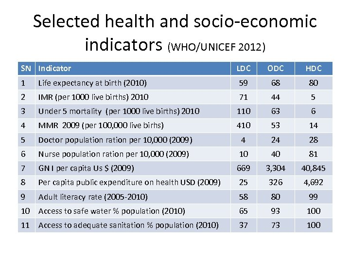 Selected health and socio-economic indicators (WHO/UNICEF 2012) SN Indicator LDC ODC HDC 1 Life