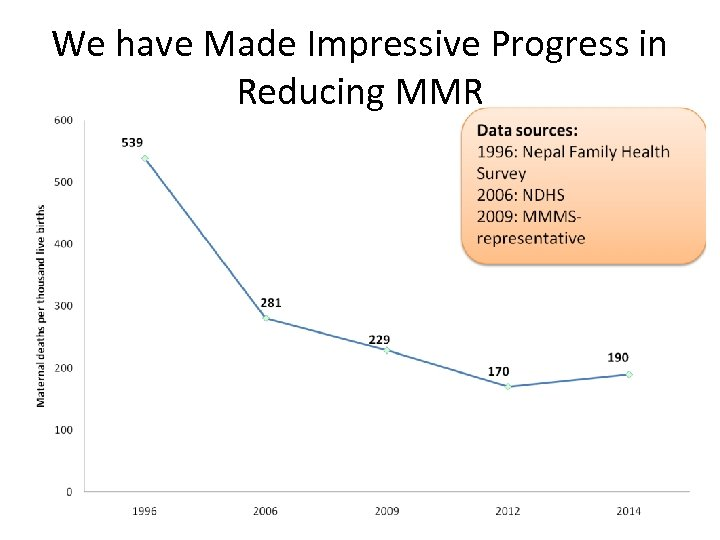We have Made Impressive Progress in Reducing MMR
