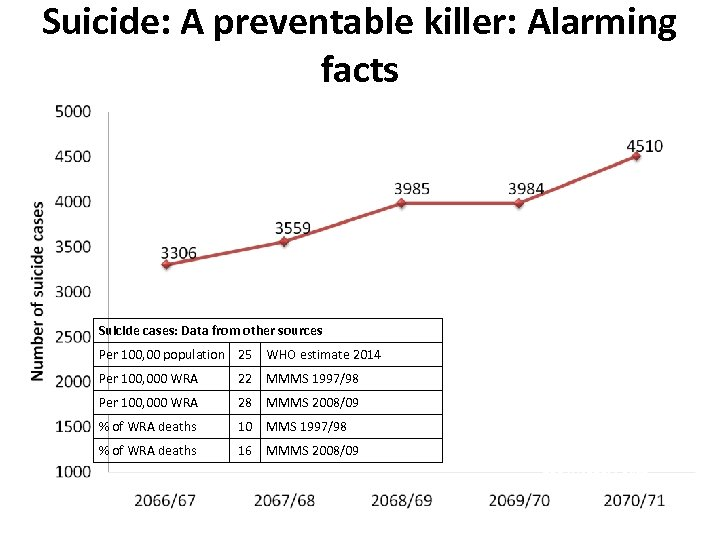 Suicide: A preventable killer: Alarming facts Suicide cases: Data from other sources Per 100,