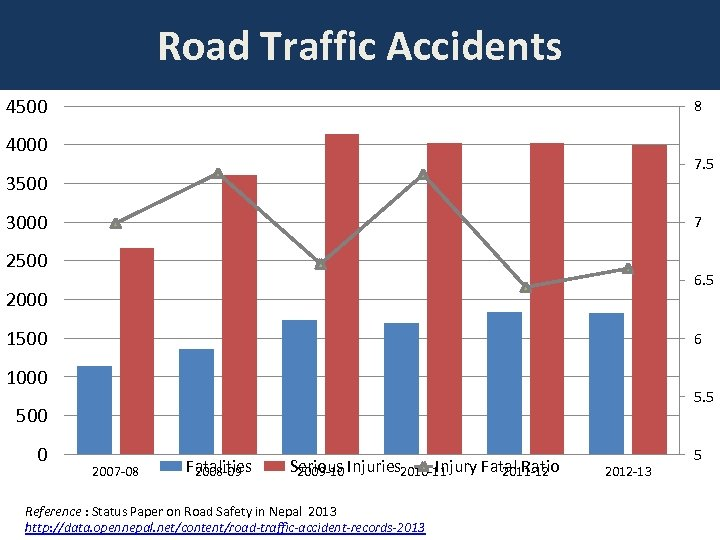 Road Traffic Accidents 4500 8 4000 7. 5 3500 3000 7 2500 6. 5