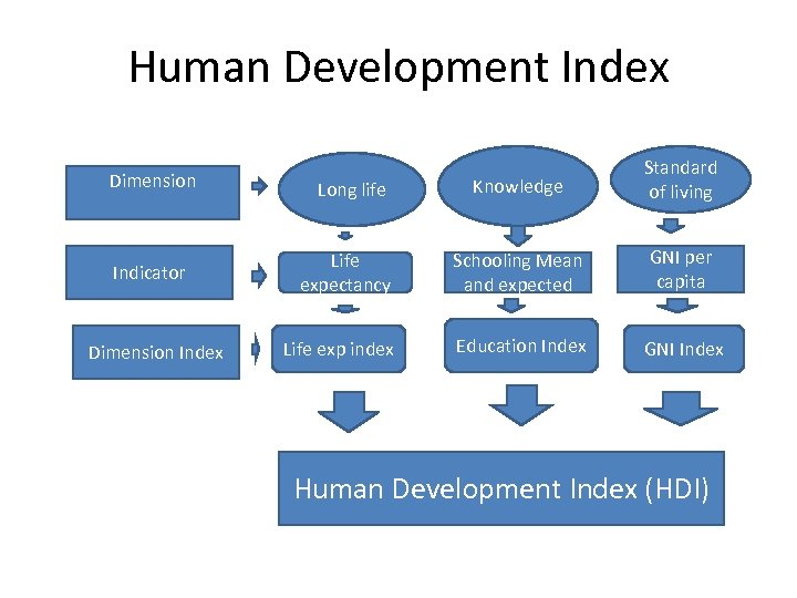Human Development Index Dimension Indicator Dimension Index Knowledge Standard of living Life expectancy Schooling