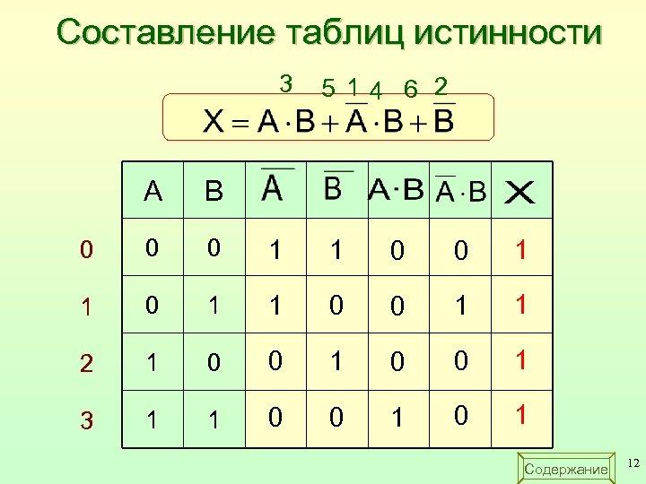 Составление таблиц истинности 3 5 14 6 2 A B 0 0 0 1
