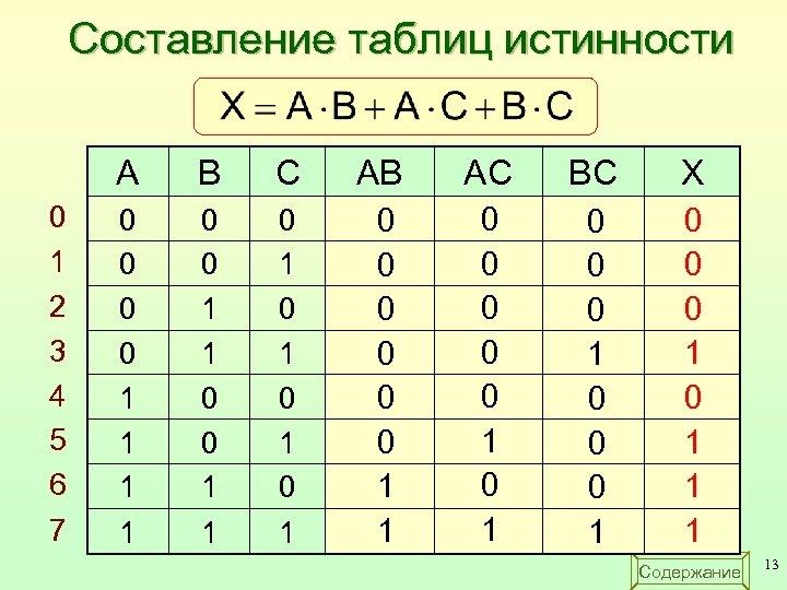 Составление таблиц истинности A 0 1 2 3 4 5 6 7 B C