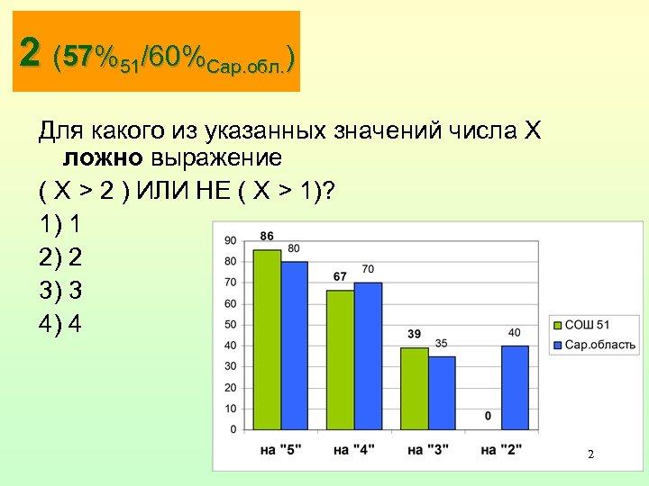 2 (57%51/60%Сар. обл. ) Для какого из указанных значений числа X ложно выражение (