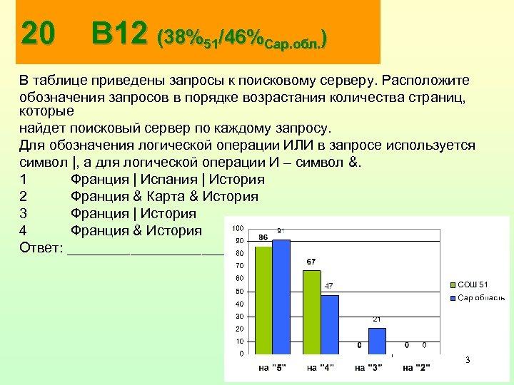 20 В 12 (38%51/46%Сар. обл. ) В таблице приведены запросы к поисковому серверу. Расположите