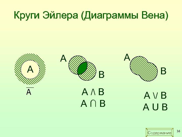 Круги Эйлера (Диаграммы Вена) A A A B B A / B А∩B A