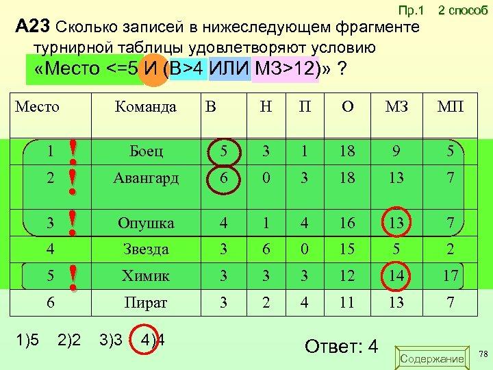 Пр. 1 A 23 Сколько записей в нижеследующем фрагменте 2 способ турнирной таблицы удовлетворяют