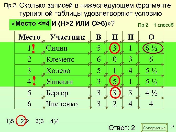 Пр. 2 Сколько записей в нижеследующем фрагменте турнирной таблицы удовлетворяют условию «Место <=4 И