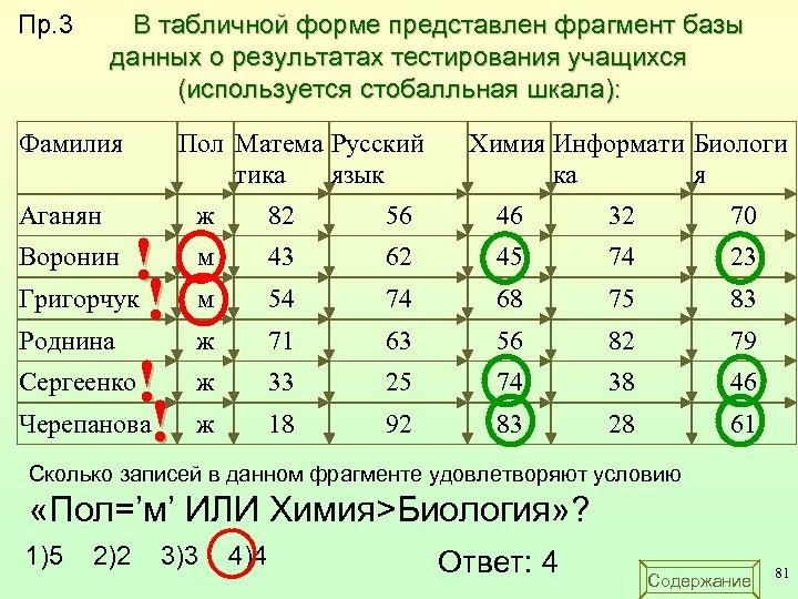 В табличной форме представлен фрагмент базы данных о результатах тестирования учащихся (используется стобалльная шкала):
