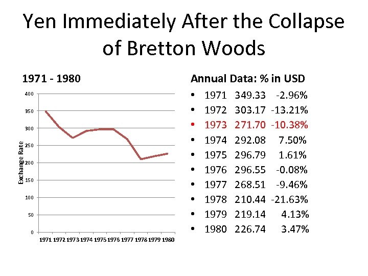 Yen Immediately After the Collapse of Bretton Woods 1971 - 1980 • • •