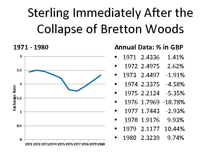 Sterling Immediately After the Collapse of Bretton Woods 1971 - 1980 • • •