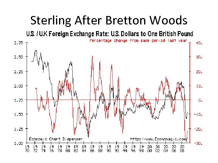 Sterling After Bretton Woods
