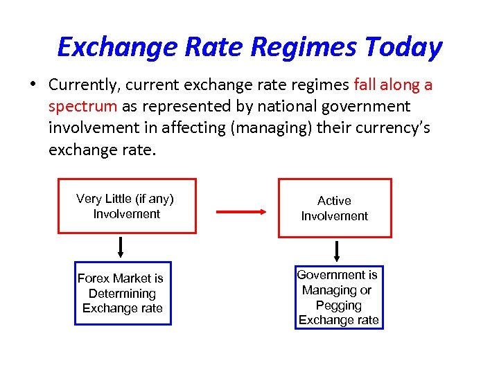 Exchange Rate Regimes Today • Currently, current exchange rate regimes fall along a spectrum
