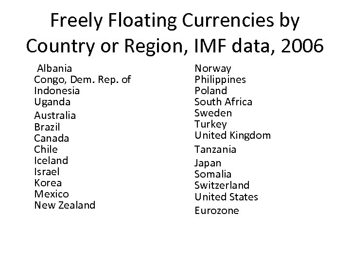 Freely Floating Currencies by Country or Region, IMF data, 2006 Albania Congo, Dem. Rep.