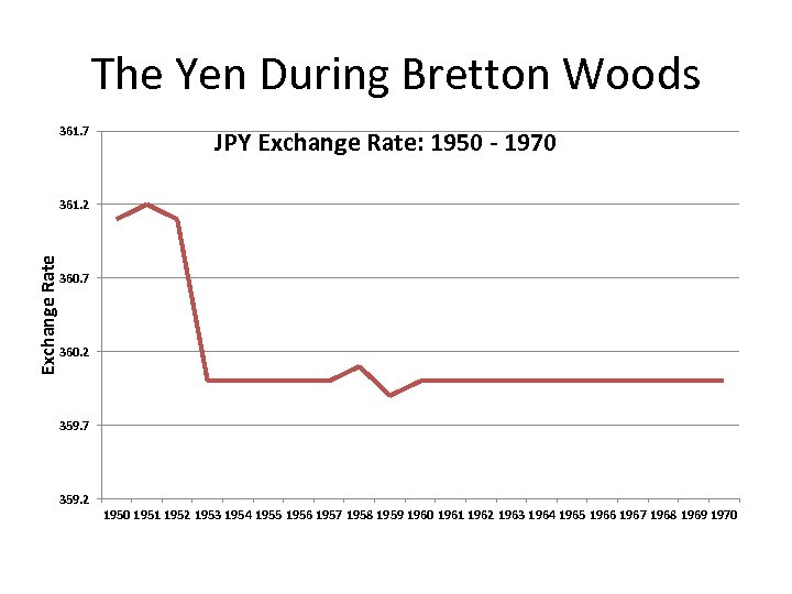 The Yen During Bretton Woods 361. 7 JPY Exchange Rate: 1950 - 1970 Exchange