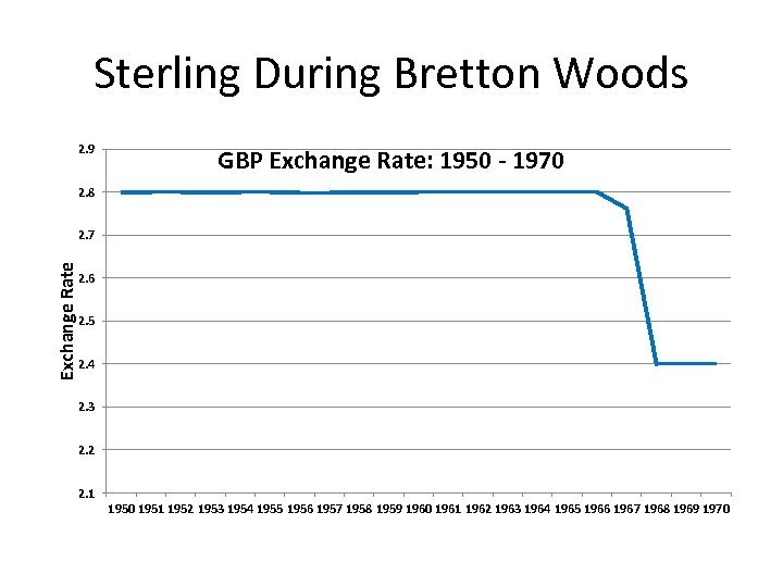 Sterling During Bretton Woods 2. 9 GBP Exchange Rate: 1950 - 1970 2. 8