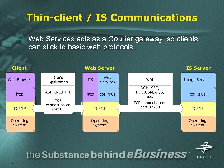 Thin-client / IS Communications : Web Services acts as a Courier gateway, so clients