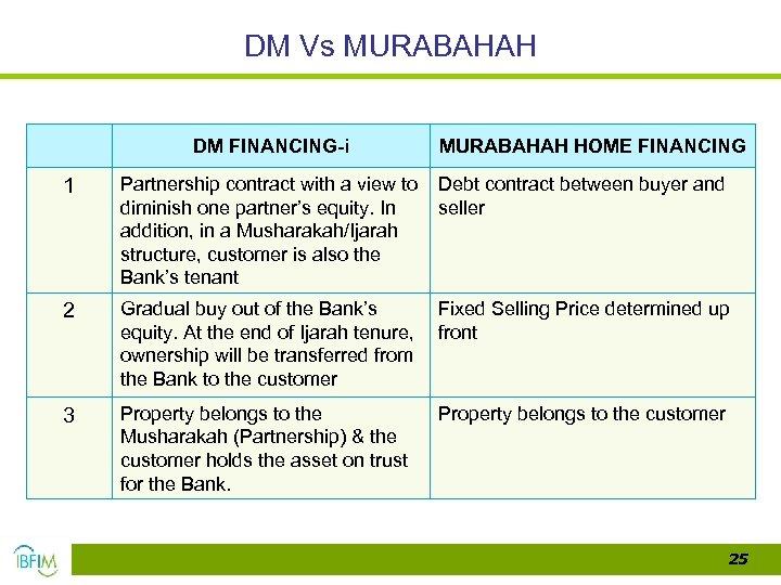 DM Vs MURABAHAH DM FINANCING-i MURABAHAH HOME FINANCING 1 Partnership contract with a view