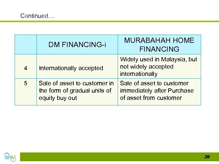 Continued… DM FINANCING-i MURABAHAH HOME FINANCING Widely used in Malaysia, but not widely accepted