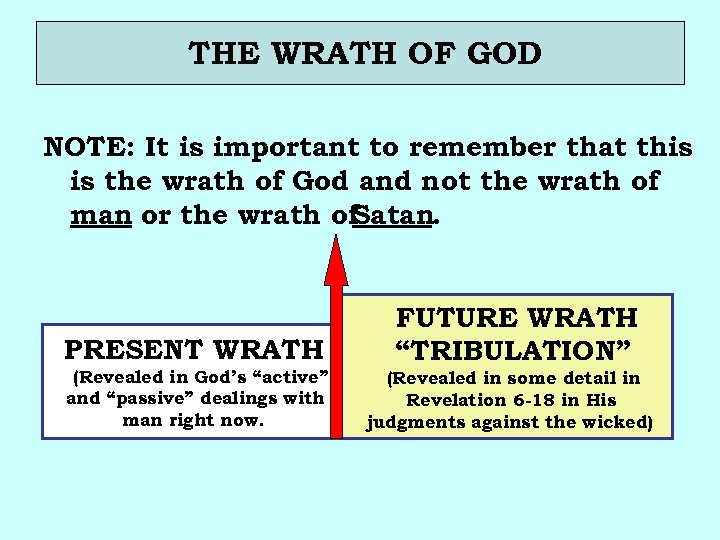 THE WRATH OF GOD NOTE: It is important to remember that this is the